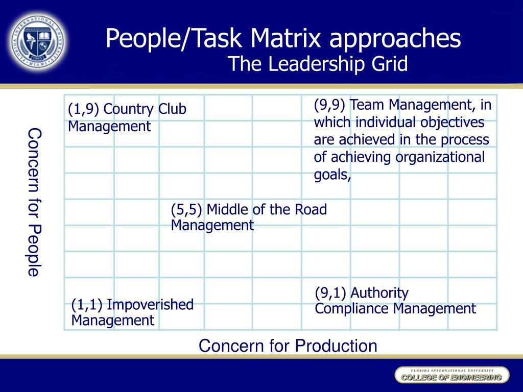 People/Task Matrix approaches