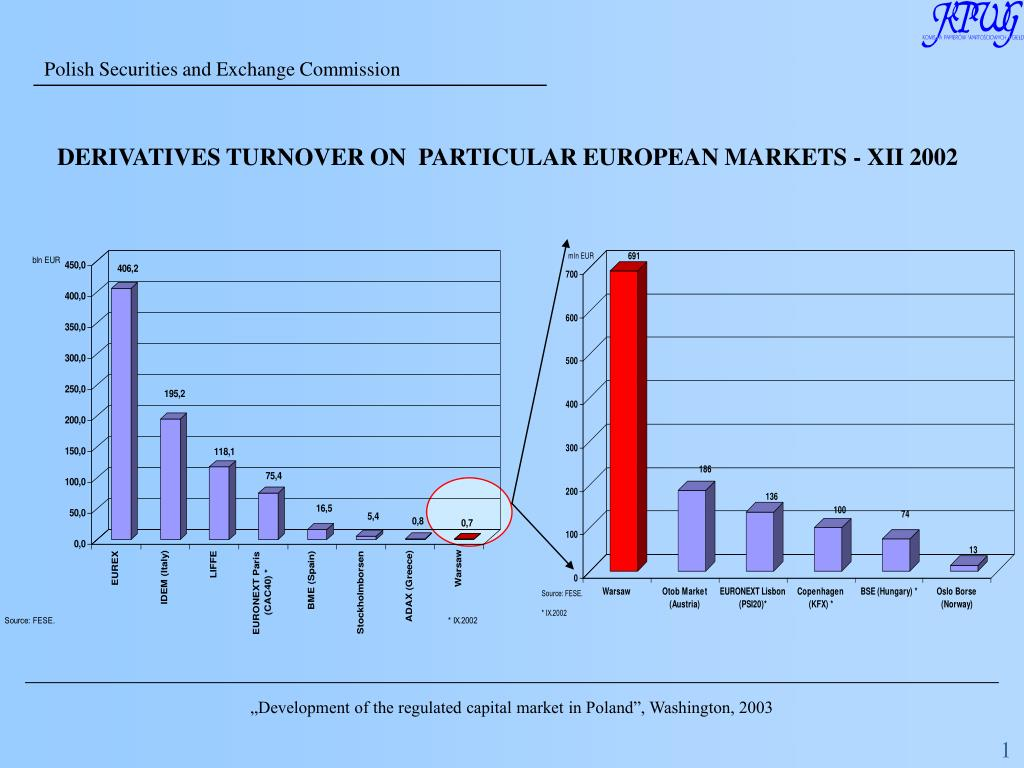 DERIVATIVES TURNOVER ON  PARTICULAR EUROPEAN MARKETS - XII 2002