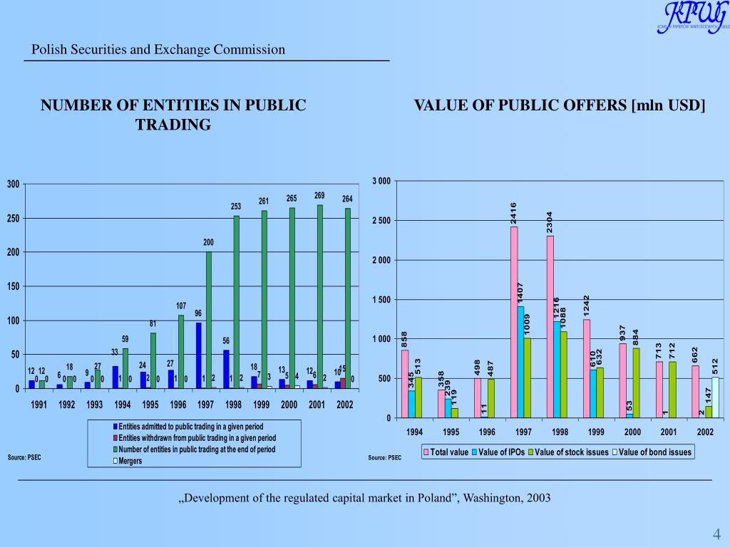 NUMBER OF ENTITIES IN PUBLIC TRADING