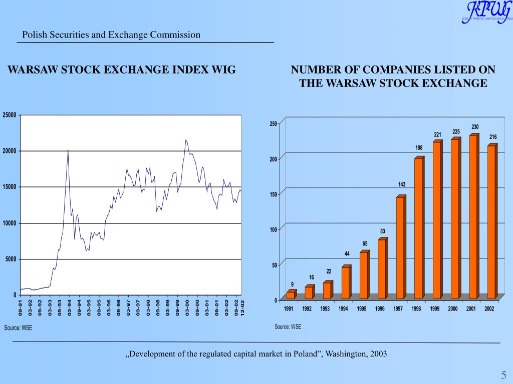 WARSAW STOCK EXCHANGE INDEX WIG