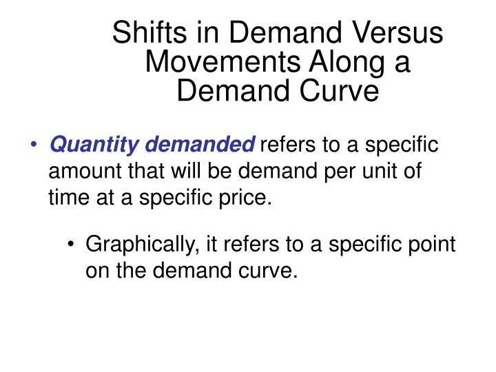 demand versus quantity demanded