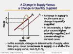 a change in supply versus a change in quantity supplied