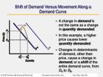 shift of demand versus movement along a demand curve