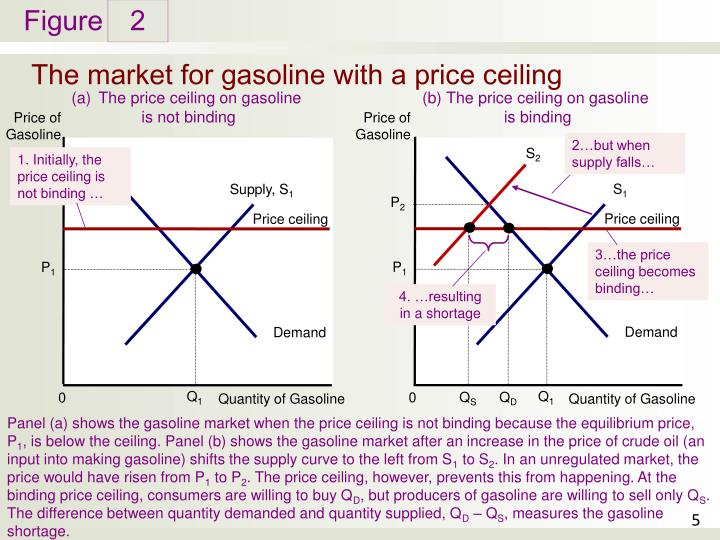 price ceiling for petrol A price ceiling is usually imposed to keep down the price of something perceived as too expensive to have any effect, it must be imposed below the market price.