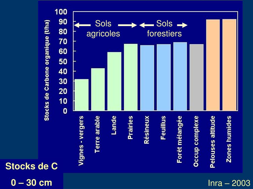 Sols agricoles