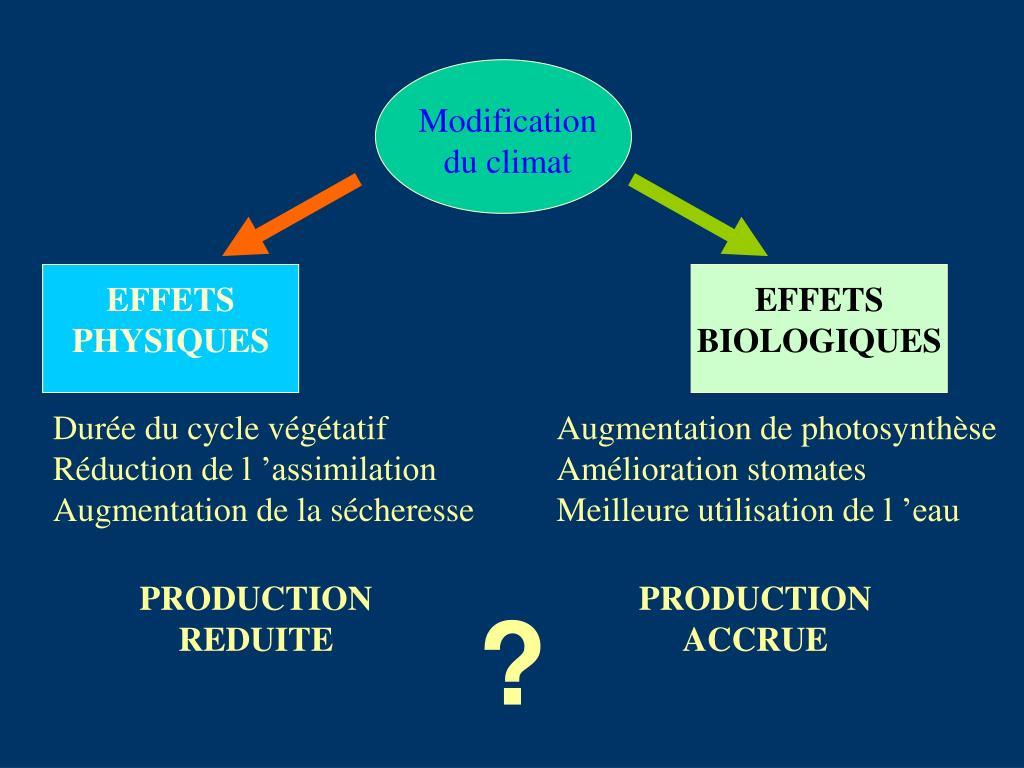 Modification du climat