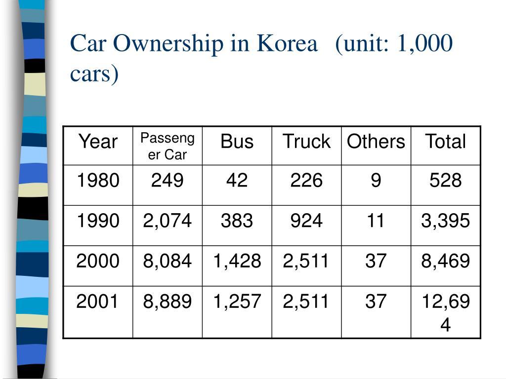 Car Ownership in Korea