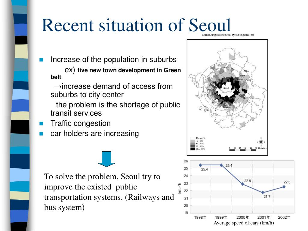 Recent situation of Seoul