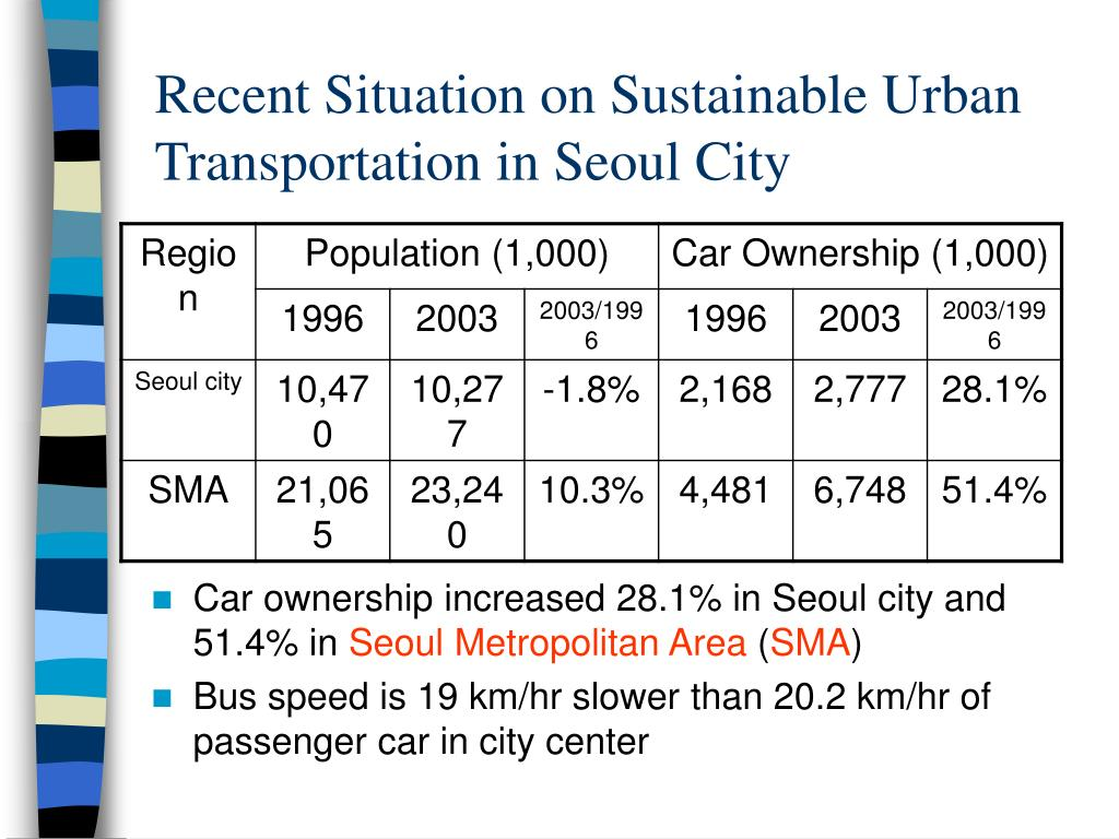 Recent Situation on Sustainable Urban Transportation in Seoul City