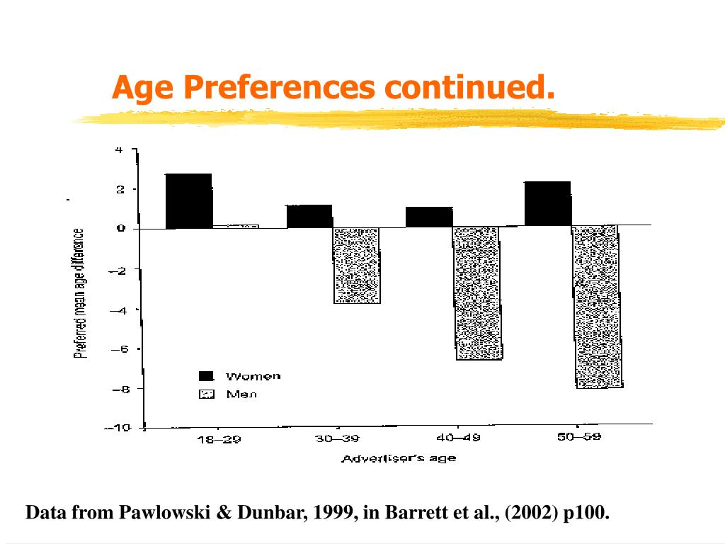 Age Preferences continued.