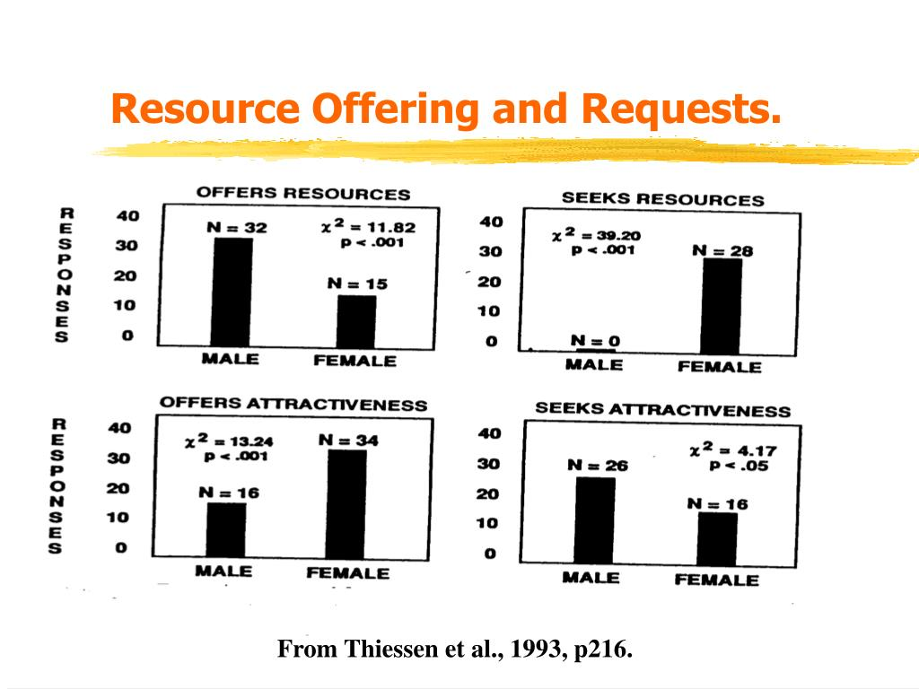 Resource Offering and Requests.