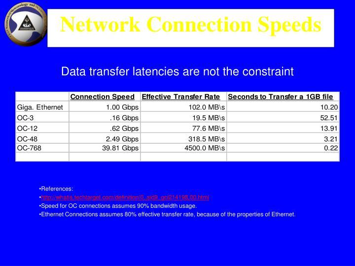 Network Connection Speeds