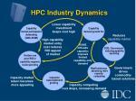 hpc industry dynamics