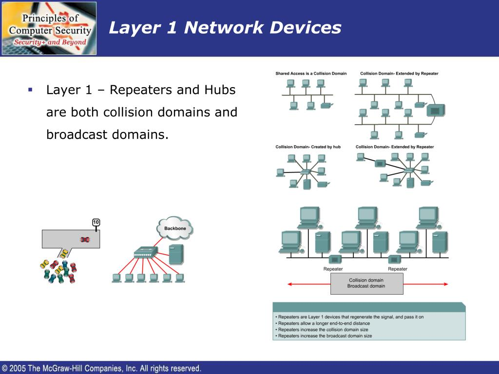 Layer 1 Network Devices