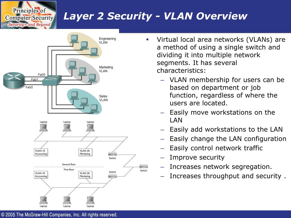 Layer 2 Security - VLAN Overview