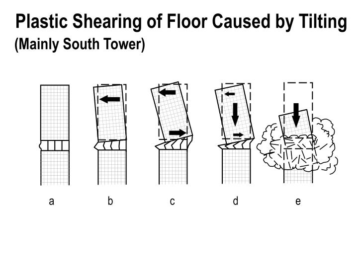 Plastic Shearing of Floor Caused by Tilting