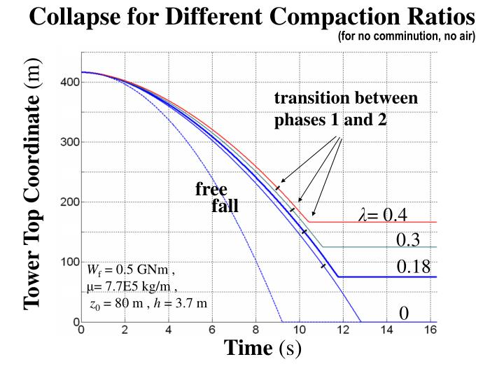 Collapse for Different Compaction Ratios