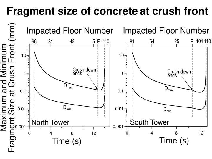 Fragment size of concrete