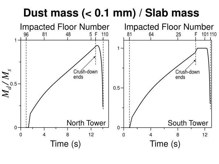 Impacted Floor Number