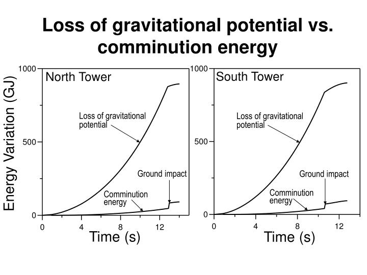 Energy Variation (GJ)