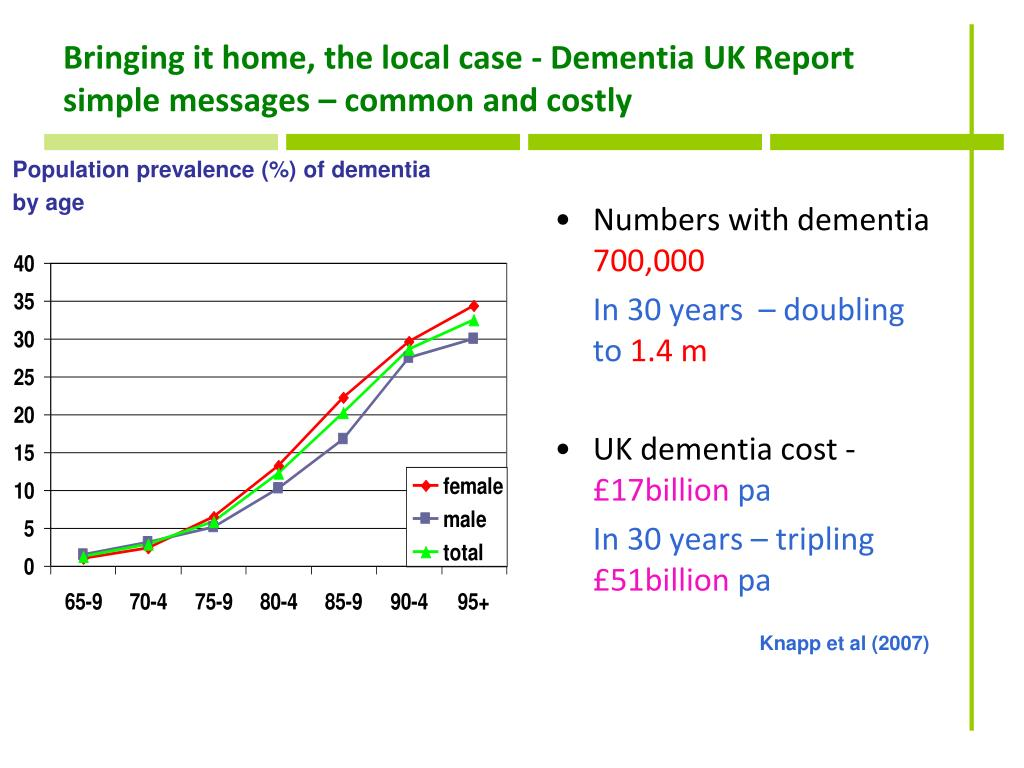 Bringing it home, the local case - Dementia UK Report simple messages – common and costly