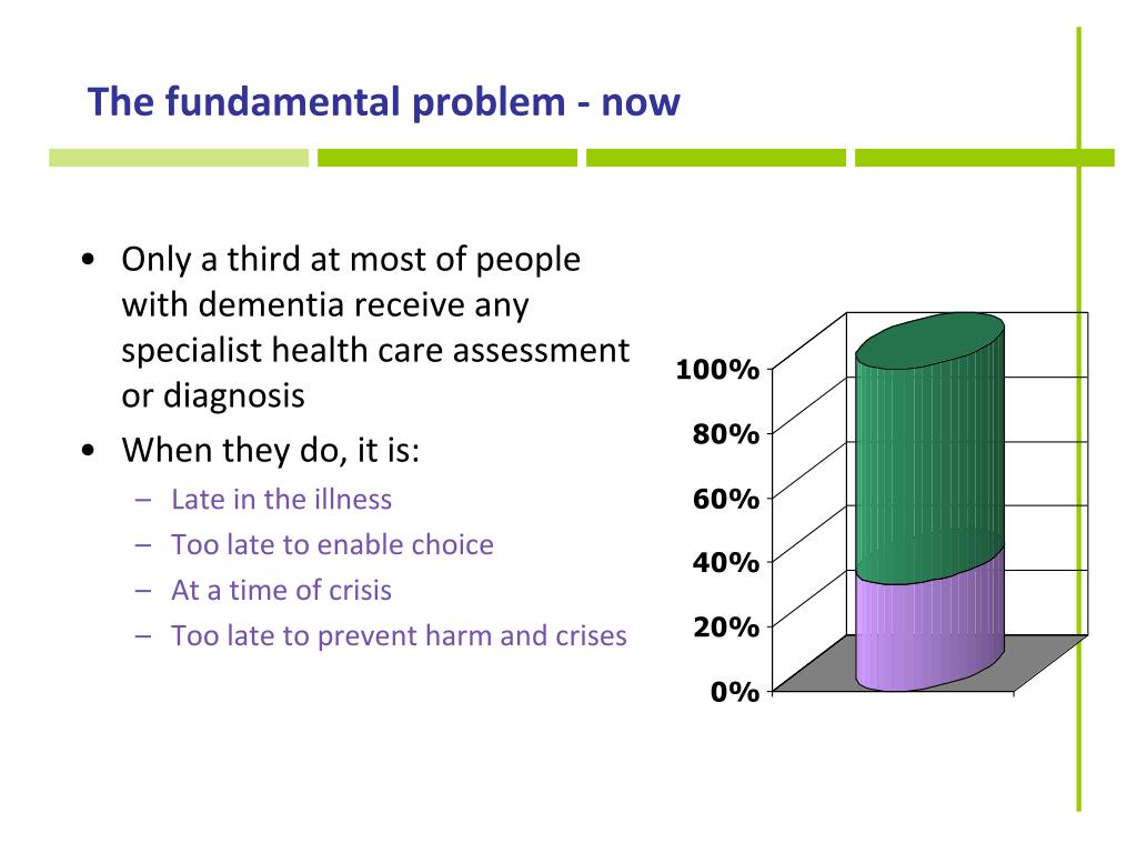 The fundamental problem - now