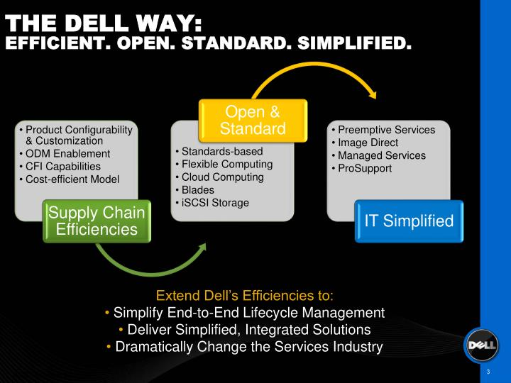 The dell way efficient open standard simplified