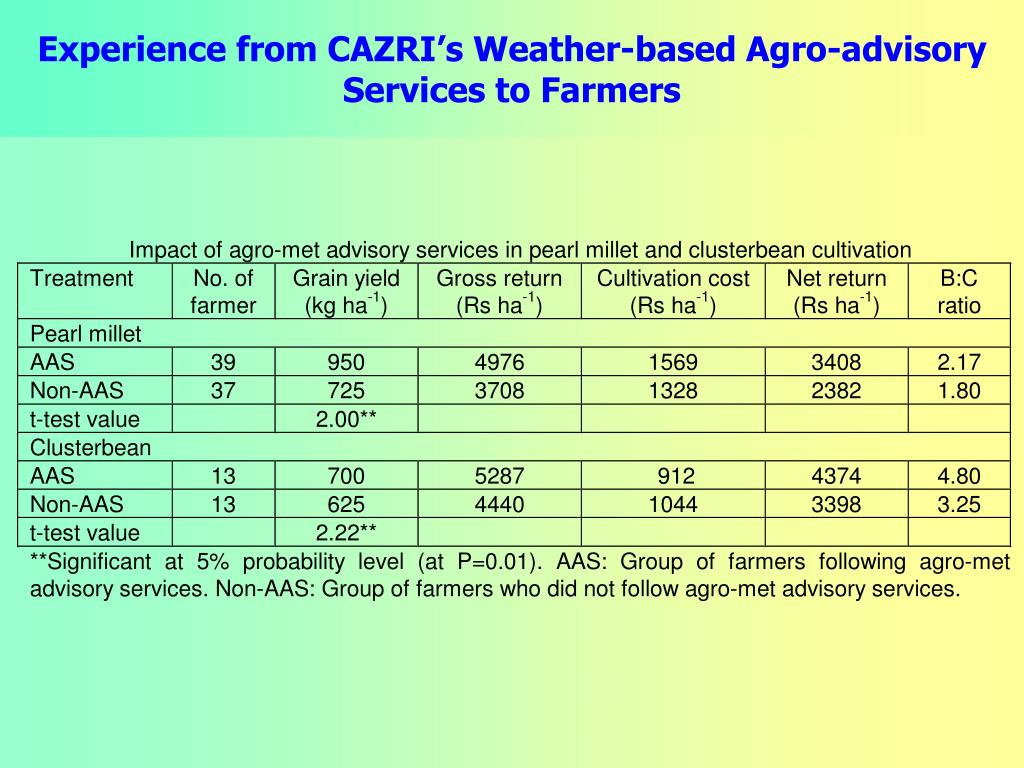 Experience from CAZRI's Weather-based Agro-advisory Services to Farmers