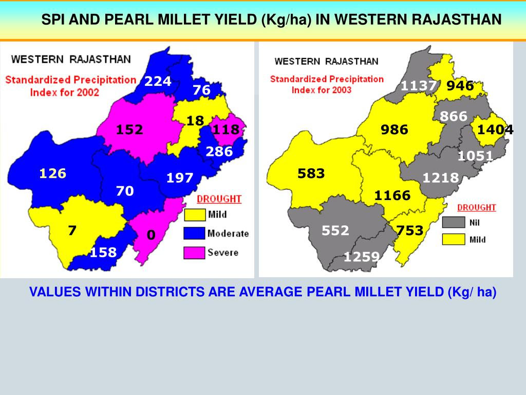SPI AND PEARL MILLET YIELD (Kg/ha) IN WESTERN RAJASTHAN