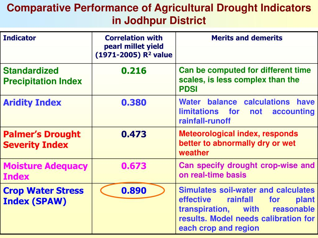 Comparative Performance of Agricultural Drought Indicators in Jodhpur District
