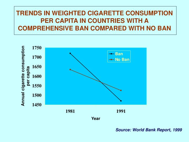 TRENDS IN WEIGHTED CIGARETTE CONSUMPTION PER CAPITA IN COUNTRIES WITH A COMPREHENSIVE BAN COMPARED WITH NO BAN