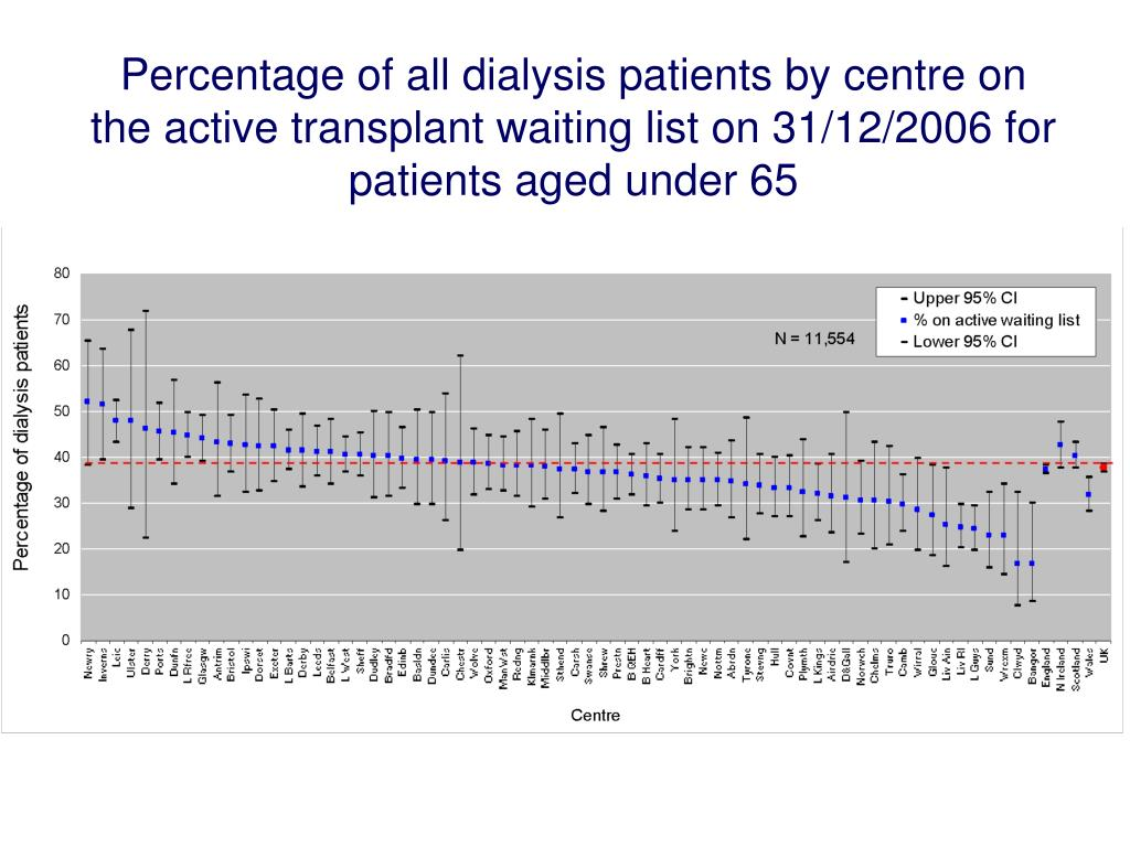 Percentage of all dialysis patients by centre on the active transplant waiting list on 31/12/2006 for patients aged under 65