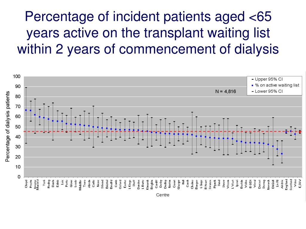 Percentage of incident patients aged <65 years active on the transplant waiting list within 2 years of commencement of dialysis