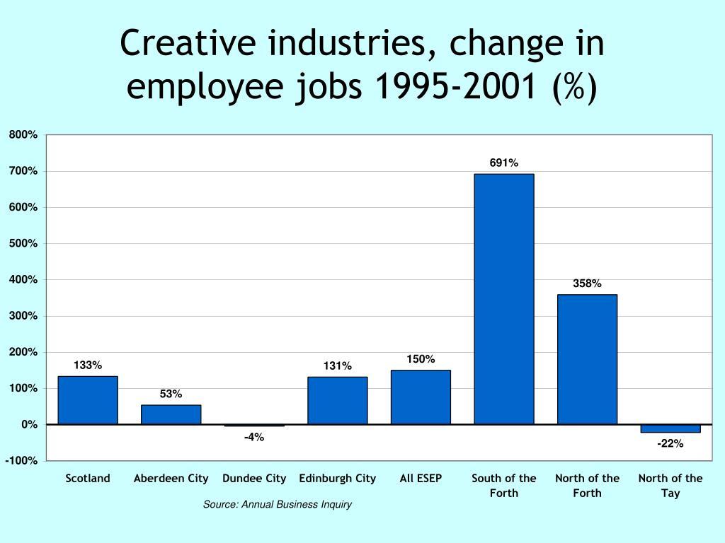 Creative industries, change in employee jobs 1995-2001 (%)