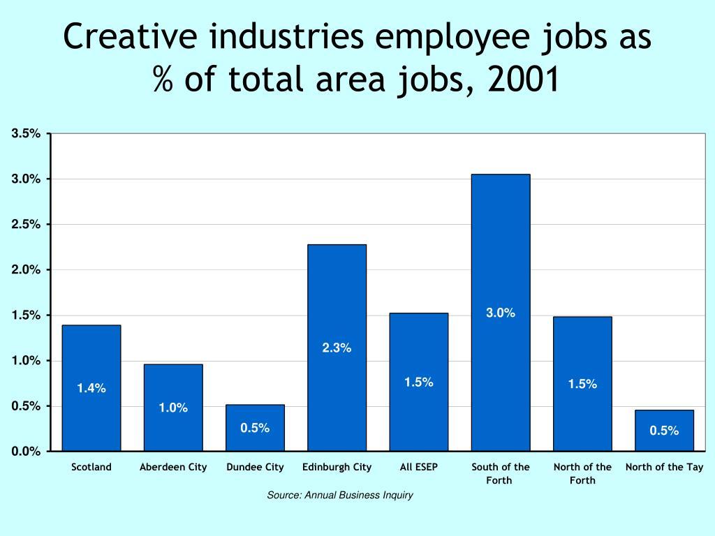 Creative industries employee jobs as % of total area jobs, 2001