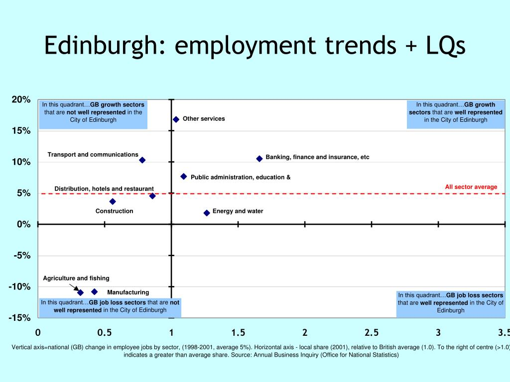 Edinburgh: employment trends + LQs