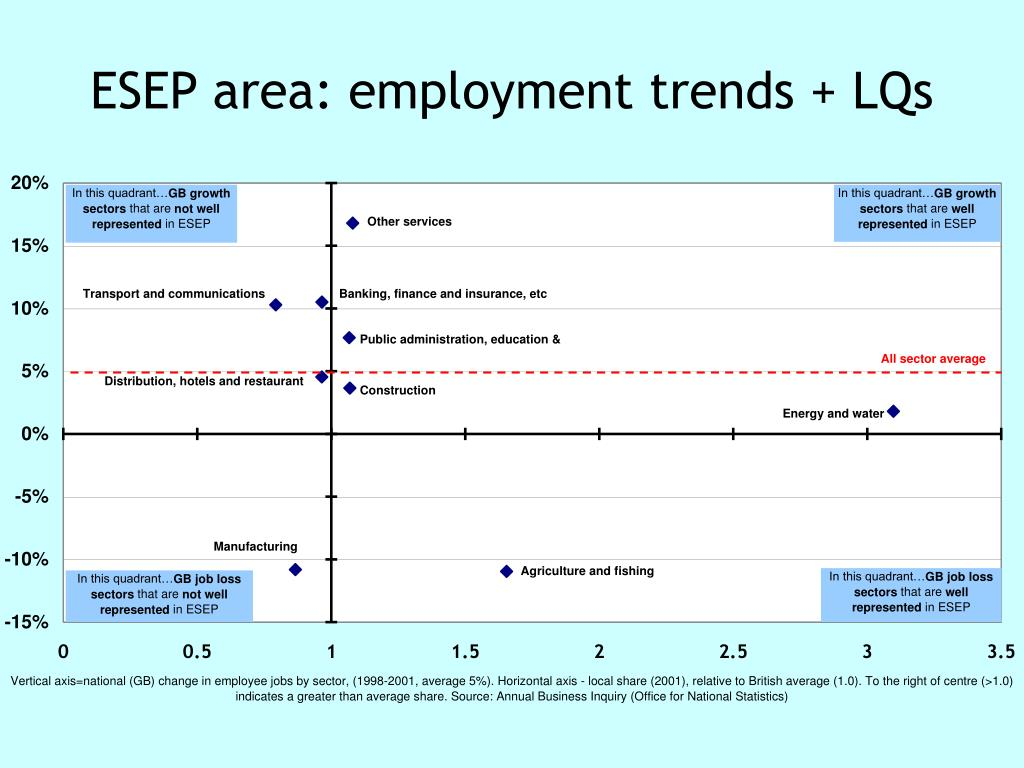 ESEP area: employment trends + LQs