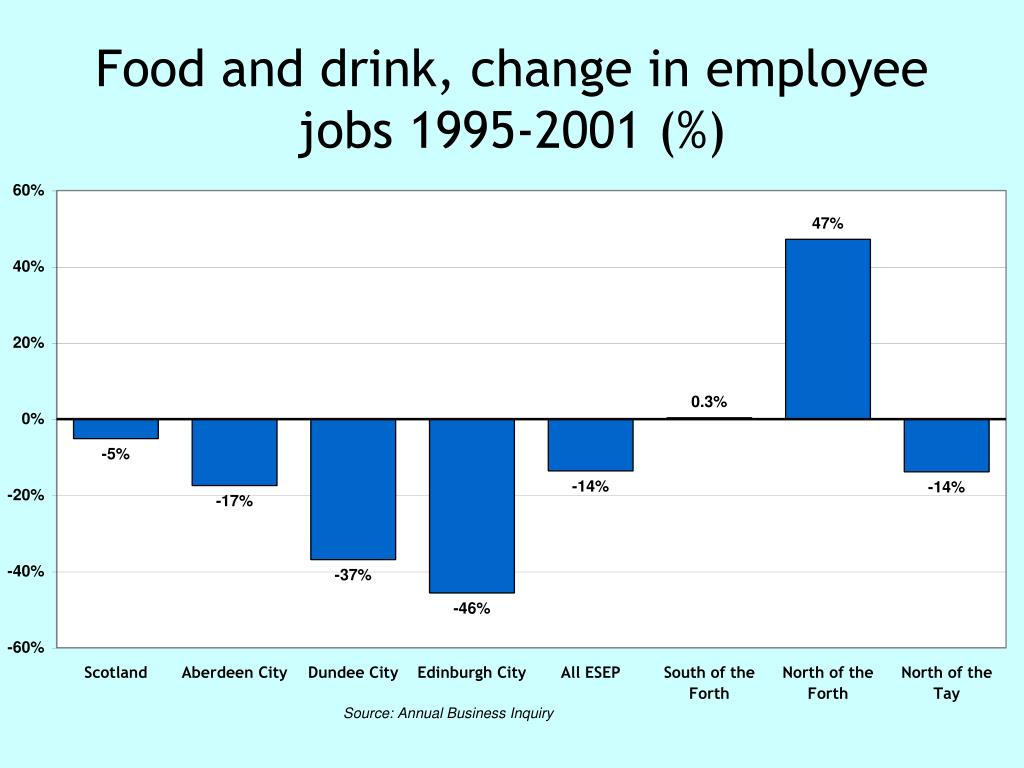 Food and drink, change in employee jobs 1995-2001 (%)