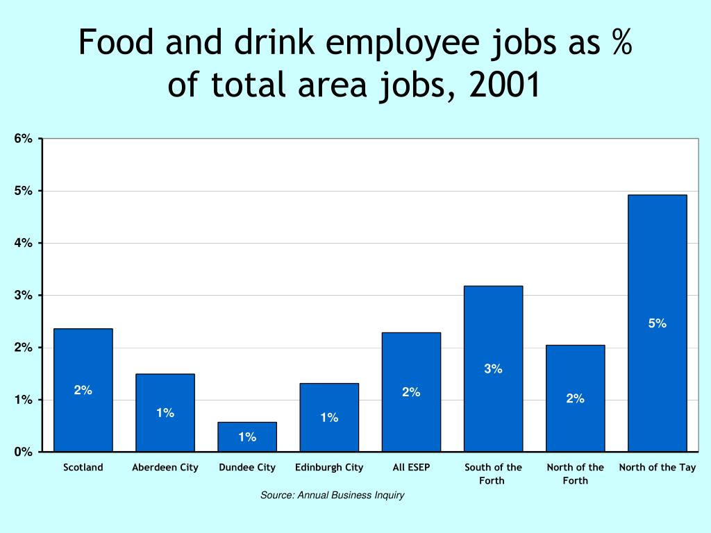 Food and drink employee jobs as % of total area jobs, 2001