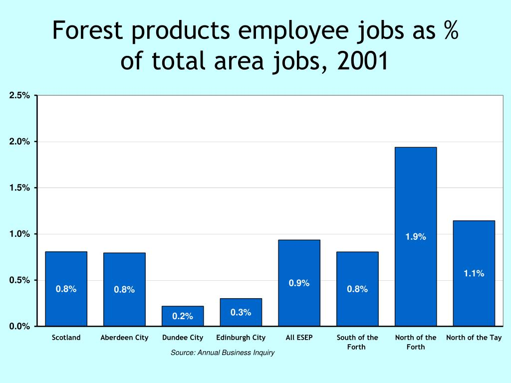 Forest products employee jobs as % of total area jobs, 2001