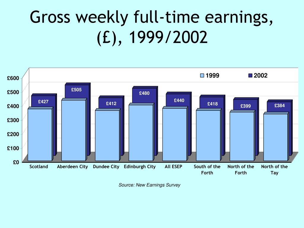 Gross weekly full-time earnings, (£), 1999/2002