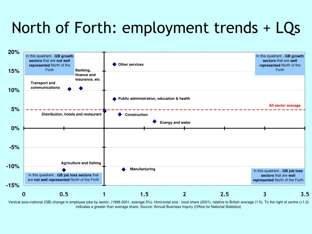North of Forth: employment trends + LQs