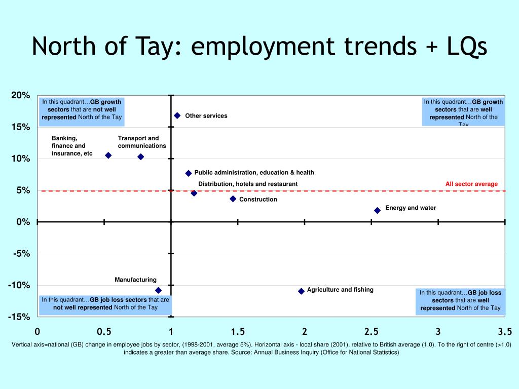 North of Tay: employment trends + LQs