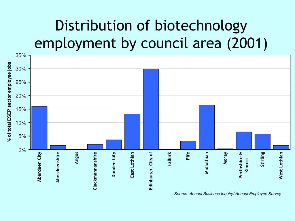 Distribution of biotechnology employment by council area (2001)