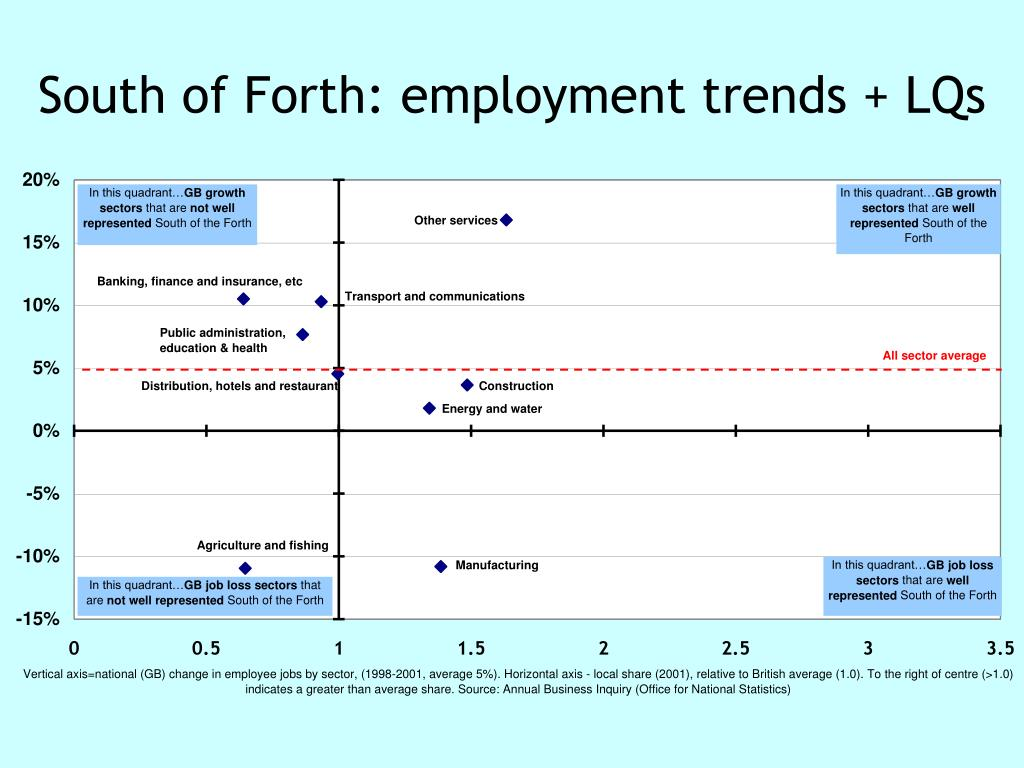 South of Forth: employment trends + LQs