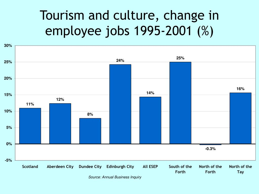 Tourism and culture, change in employee jobs 1995-2001 (%)
