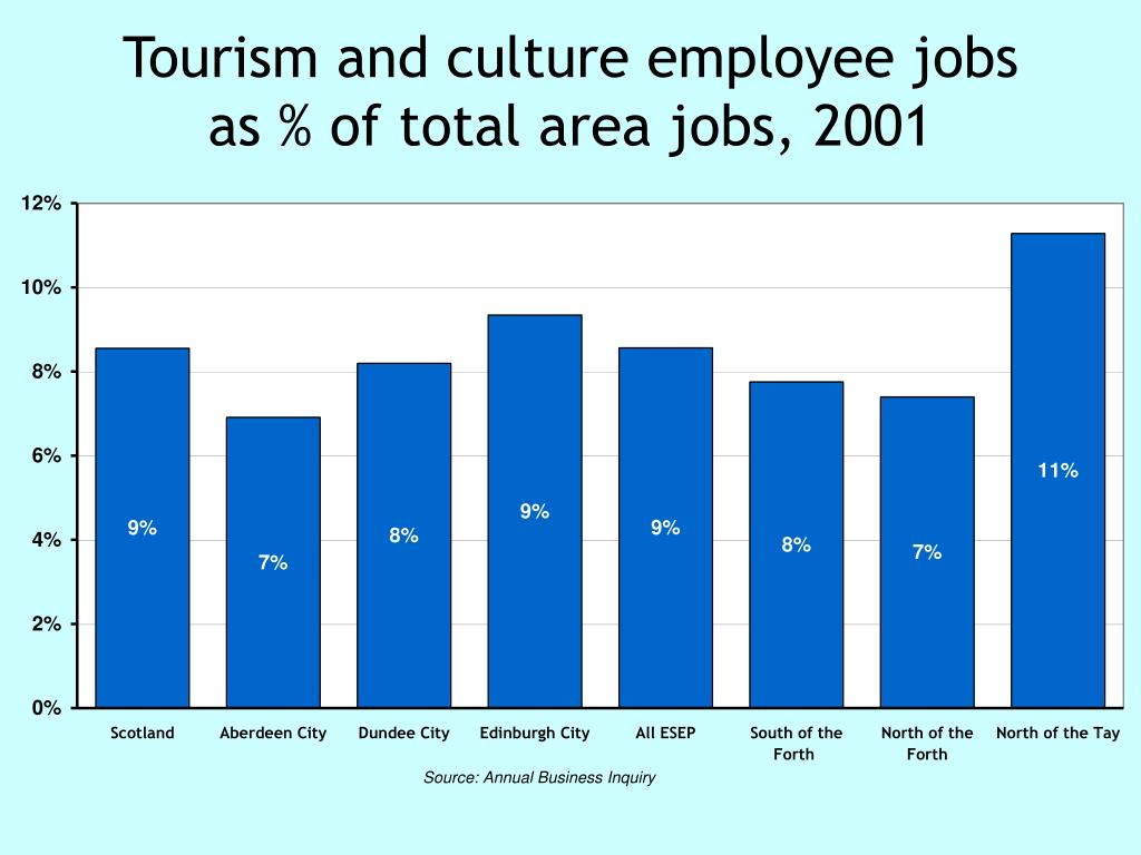 Tourism and culture employee jobs as % of total area jobs, 2001