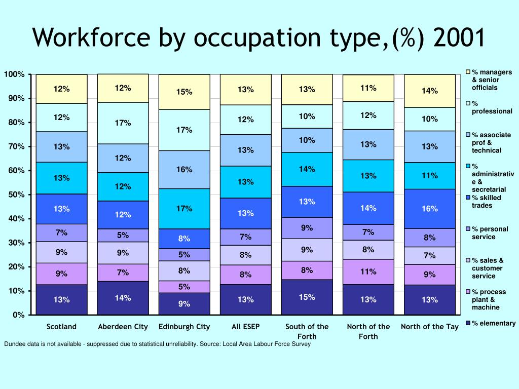 Workforce by occupation type,(%) 2001