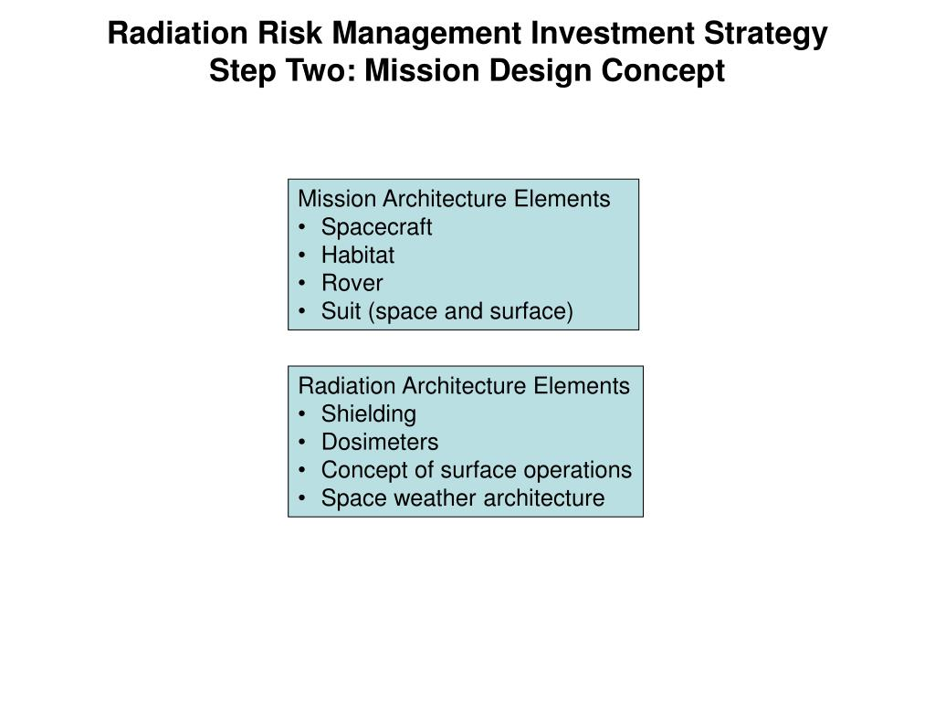 Radiation Risk Management Investment Strategy