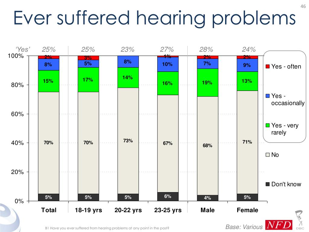 Ever suffered hearing problems